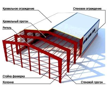 """строительство логистических центров, крытые спортивные сооружения. промышленные здания и сооружения, компания """"МодульДом"""""""